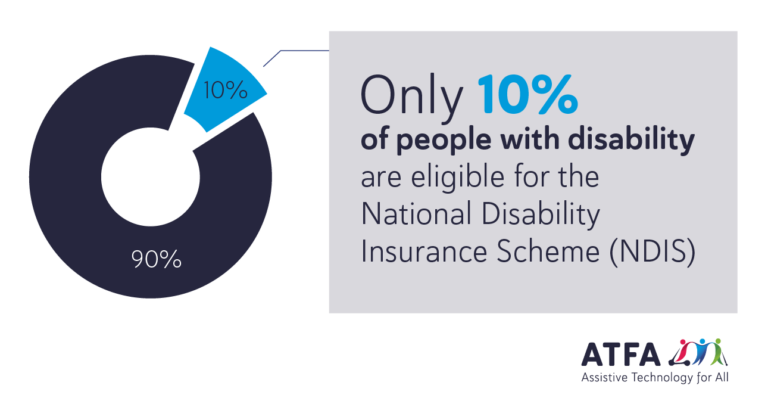 Infographic: Only 10% of people with disability are eligible for the National Disability Insurance Scheme (NDIS).