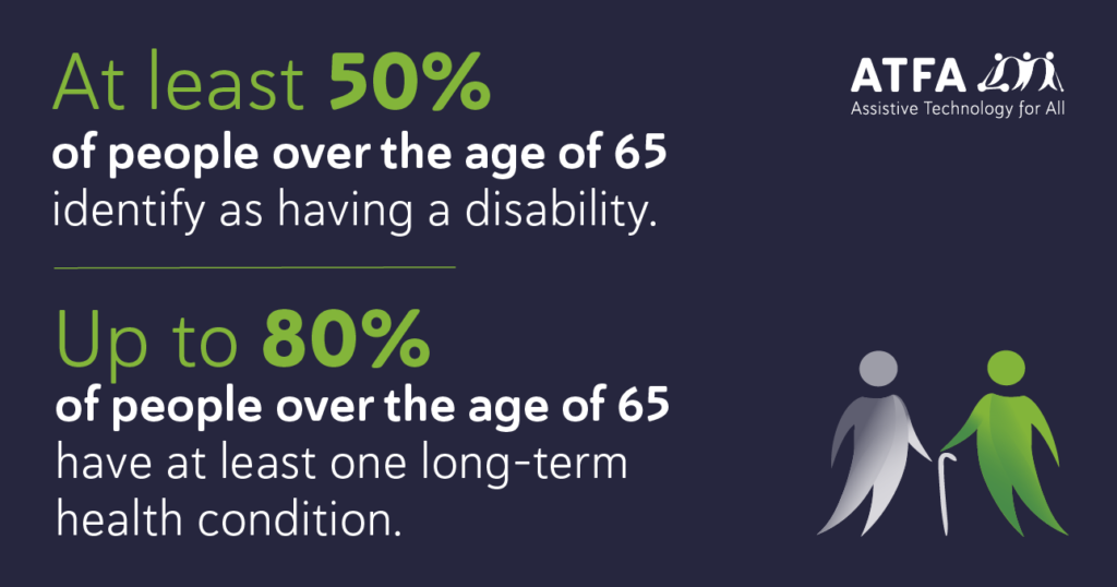Infographic: At least 50% of of people over the age of 65 identify as having a disability and up to 80% of people over the age of 65 have at least one long-term health condition.